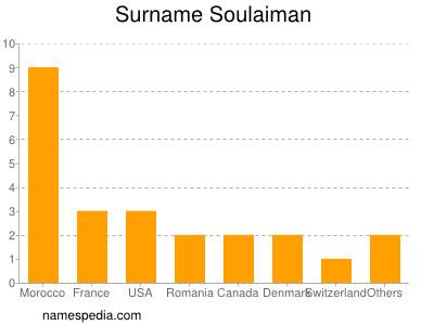 Surname Soulaiman