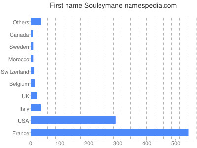 Given name Souleymane
