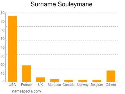 Surname Souleymane