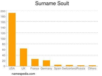 Surname Soult