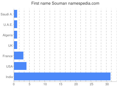 Given name Souman
