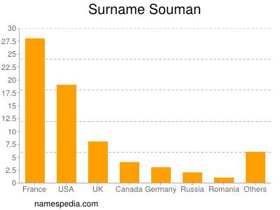 Surname Souman