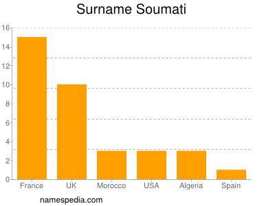 Surname Soumati