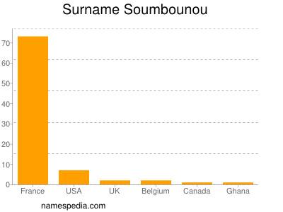 Surname Soumbounou