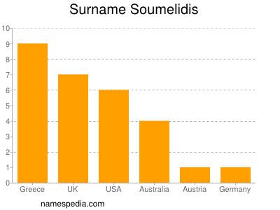 Surname Soumelidis