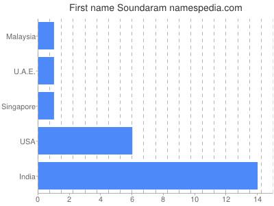 Given name Soundaram