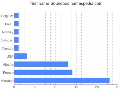 Given name Soundous