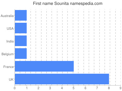 Given name Sounita