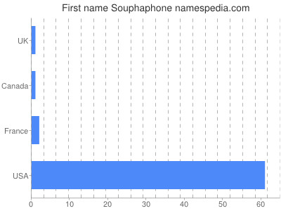 Given name Souphaphone