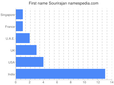 Given name Sourirajan