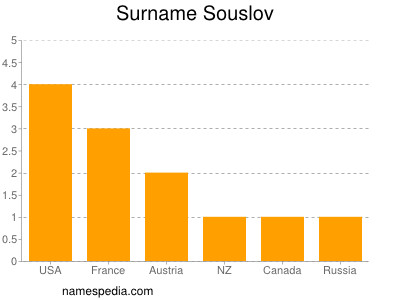 Surname Souslov