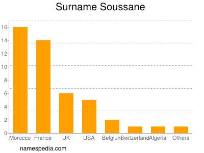 Surname Soussane
