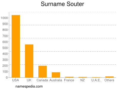 Surname Souter