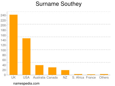 Surname Southey