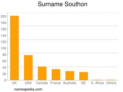 Surname Southon