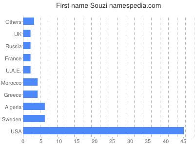 Given name Souzi