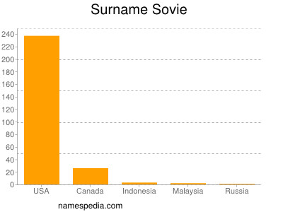 Surname Sovie