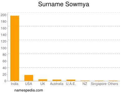 Surname Sowmya