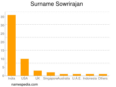 Surname Sowrirajan
