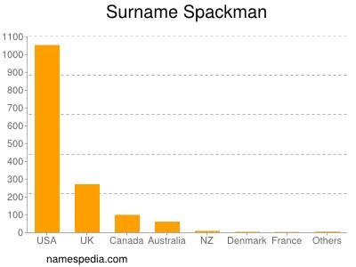 Surname Spackman