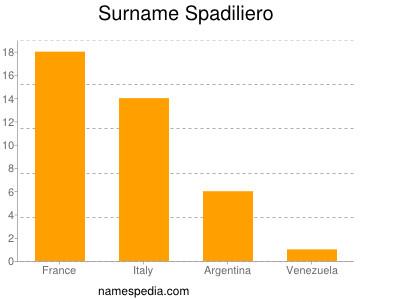 Surname Spadiliero