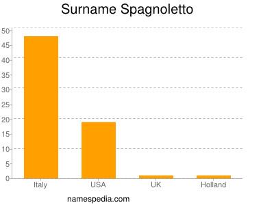 Surname Spagnoletto