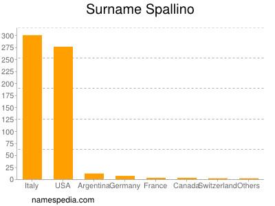Surname Spallino