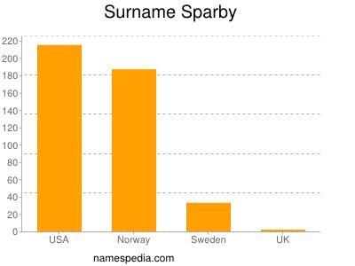 Surname Sparby