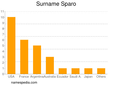 Surname Sparo
