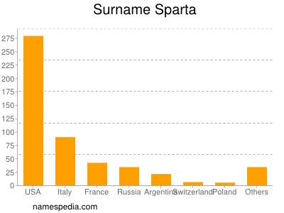 Surname Sparta