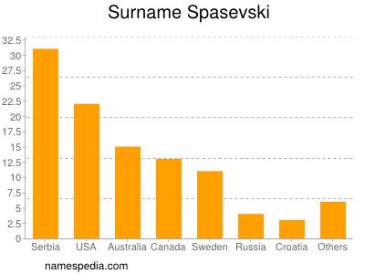 Surname Spasevski