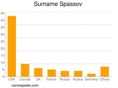 Surname Spassov
