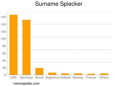 Surname Spiecker