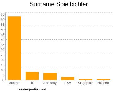 Surname Spielbichler