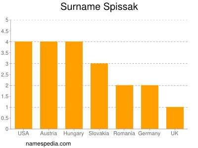 Surname Spissak