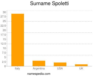 Surname Spoletti