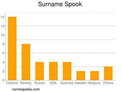 Surname Spook