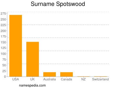 Surname Spotswood