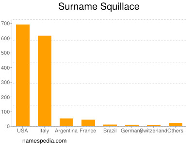 Surname Squillace