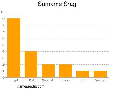 Surname Srag