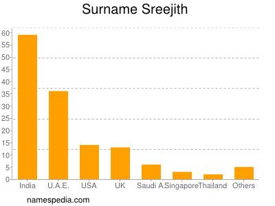 Surname Sreejith