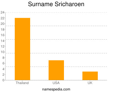 Surname Sricharoen