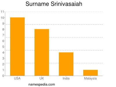 Surname Srinivasaiah