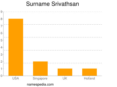 Surname Srivathsan