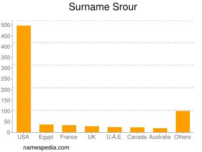 Surname Srour