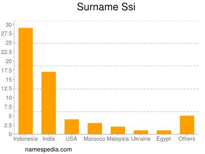 Surname Ssi