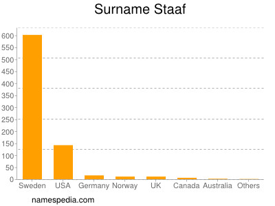 Surname Staaf