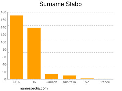 Surname Stabb
