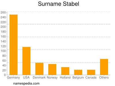 Surname Stabel