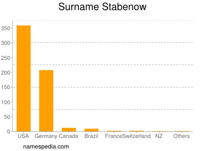 Surname Stabenow